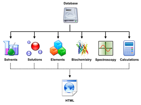 ChemToolBox architecture